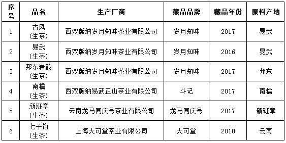 关于第八批通过专家评审藏品名单的公告