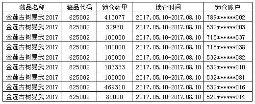 关于藏品《金莲古树易武2017》部分投资人自愿锁仓的公告